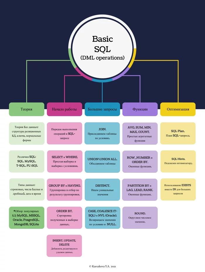 SQL(DML) - Roadmap